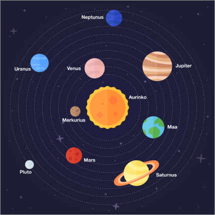 Premium poster  Solar system (Finnish) - Kidz Collection