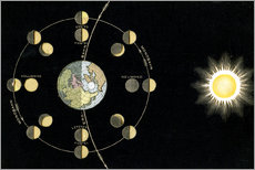 Origin of the moon phases