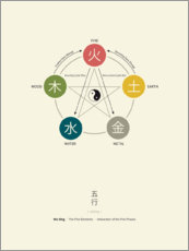 Wall sticker  Wu Xing - Five Elements Chart - Thoth Adan